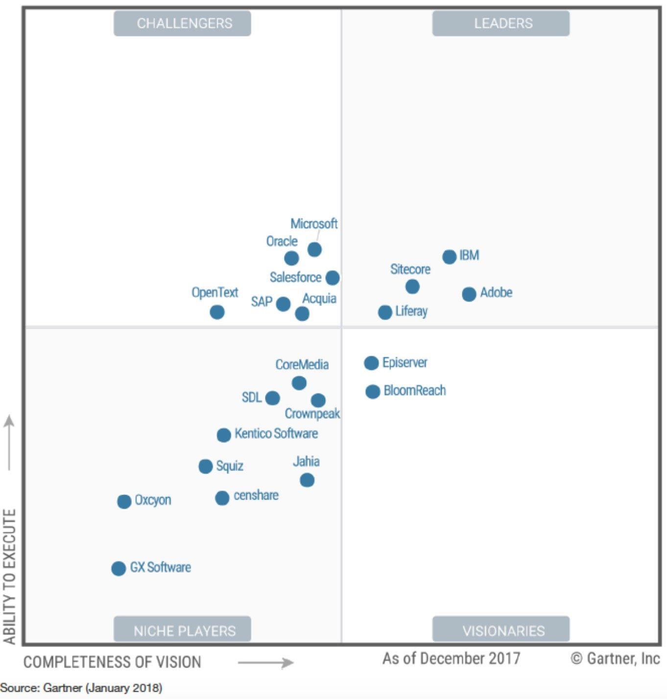 Gráfico: Gartner Magic Quadrant